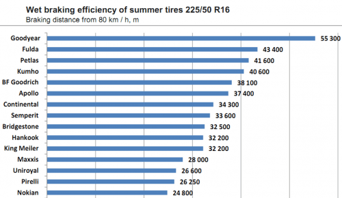 ADAC 2021 Test of 205 55 R16 Summer Tires Braking distance from 80 km h