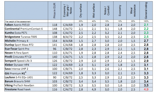 ADAC 2021 Test of 225 50 R17 Result