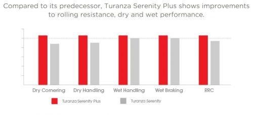Bridgestone Turanza Serenity Plus 4