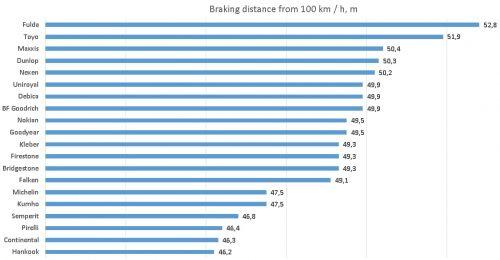 TiresAuto Bild 2021 Summer Tire Test Braking