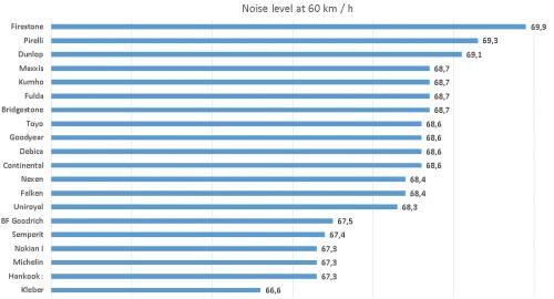 TiresAuto Bild 2021 Summer Tire Test Noise level at 60