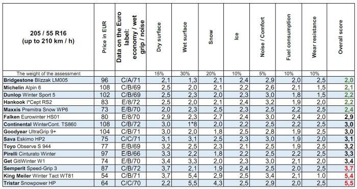 205 55 R16 Winter Tires Test Result