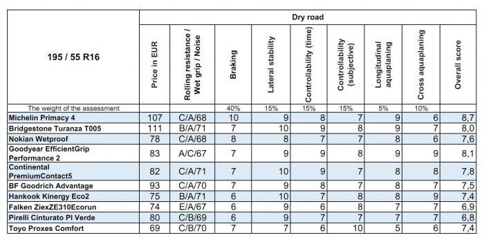205 55 R16 Summer Tires Test Dry road Result