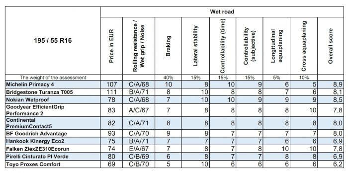 205 55 R16 Summer Tires Test Wet road Result