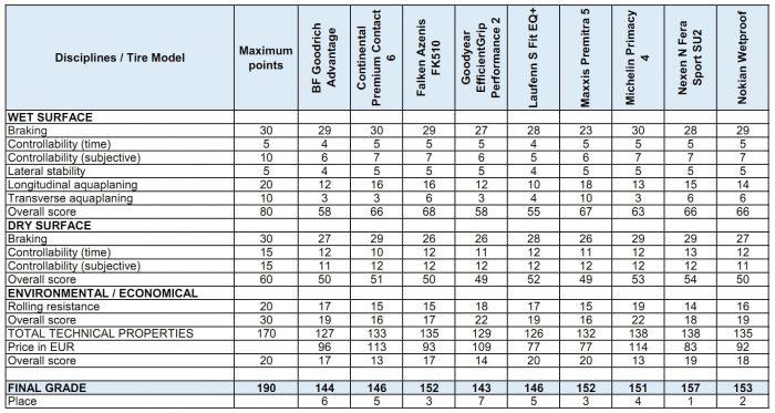 ARBÖ GTÜ ACE 2021 225 45 R17 Summer Tire Test Result