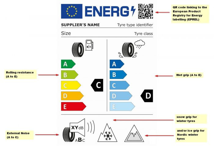 The Main changes in the Euro Labeling System of Tires in 2021