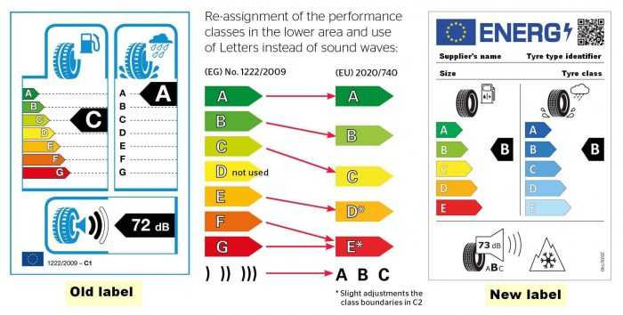 The New Euro Label System for Tires Euro Labels 2021 New Rating Scale Shift