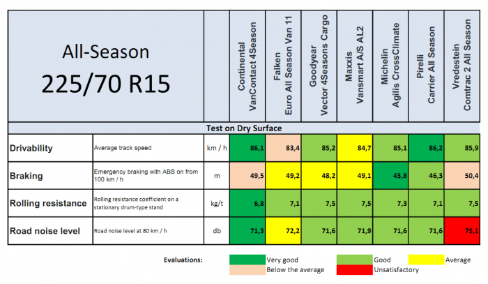 All-Season 2021 Tire Test 225 70 R15C on the dry surface Result