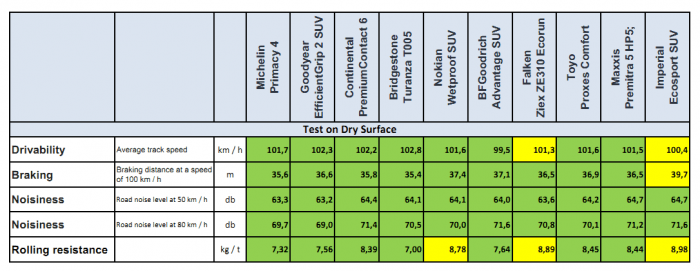 Test of Summer 215 60 R17 Tires on the dry surface Result